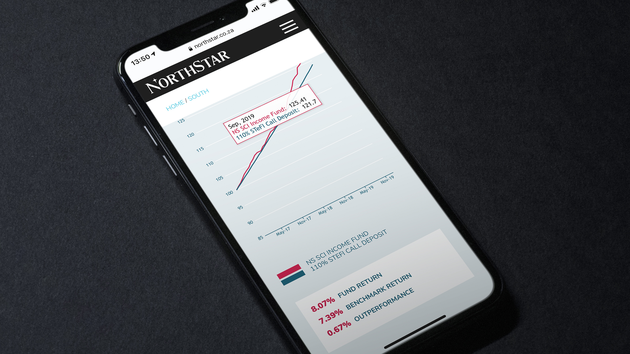 Rendering the charts in the mobile format was always going to be tricky!